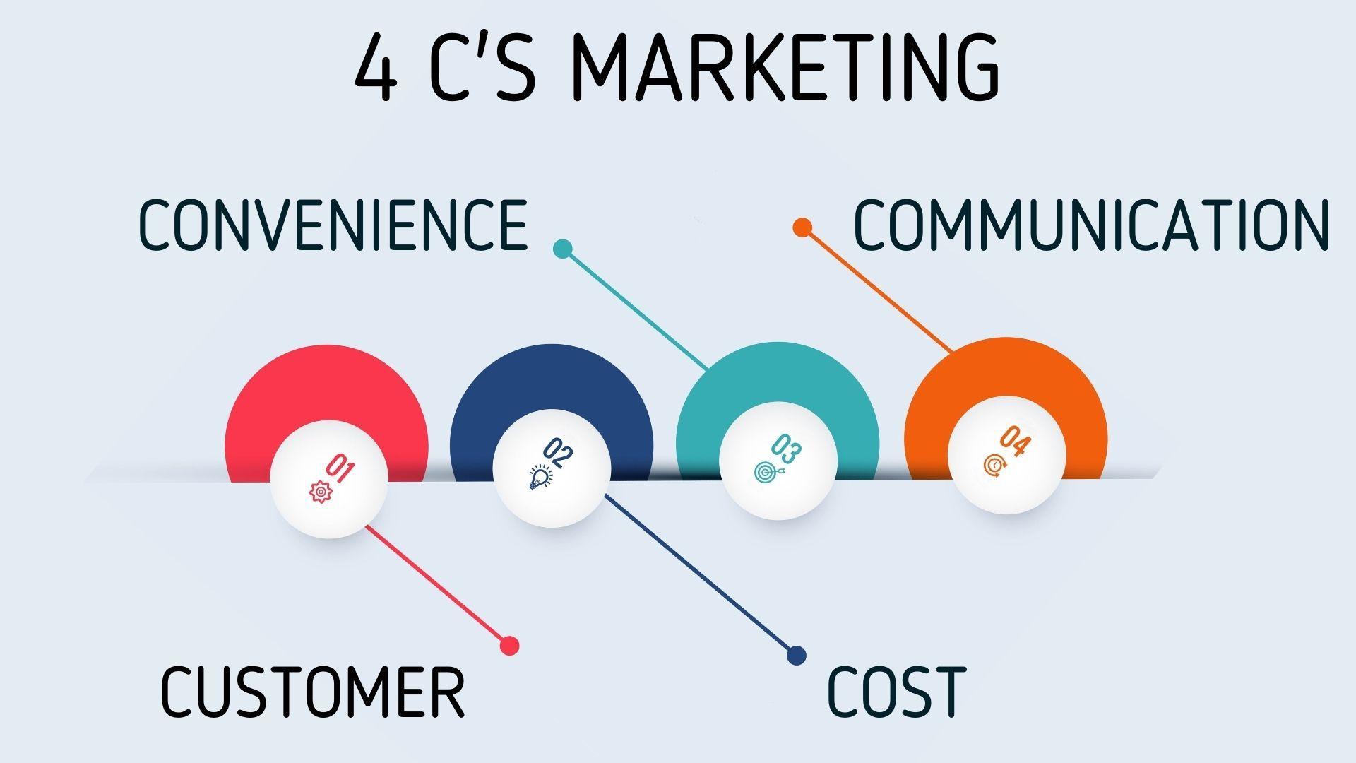 4 C's of Marketing