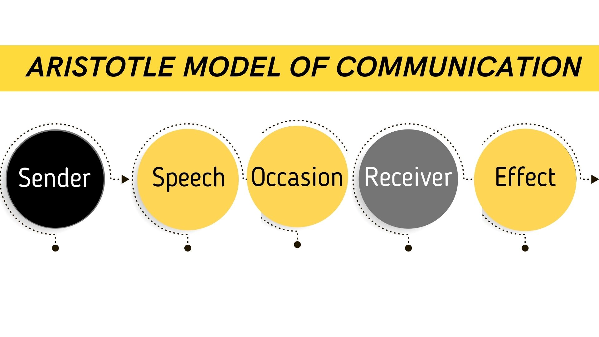 Aristotle Model of Communication