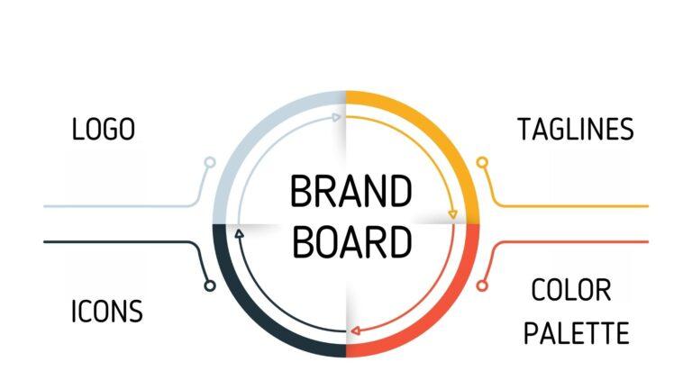 Brand Board