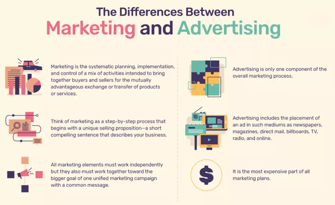 Difference between Advertising and Marketing.