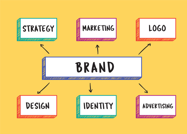 A brand is a name and recognition that a product, service, business, or person has in the market. It is an identity. Brand strategy is used for differentiating a product from similar other products, for instance, Coca-Cola enjoys a different brand identity than Pepsis.  Having a good brand name empowers a business to stand out from the clutter and pull in attention. It even empowers businesses to charge more compared to other market players like the brand Apple. Brands that have a clear identity and greater faith in their function survive longer than any other similar product/service/brand which undifferentiated.  Definition of Brand?  A brand is a symbol, mark, logo, name, slogan, idea, or any other feature used by a company to be recognized by people and set it apart from its competitors. Different elements can be combined to create a brand or personality of a company.  A brand name is associated with loyalty, faith, trust, premium-ness, and mass-market appeal. All such characteristics of a brand are based upon how the brand is marketed, promoted, and advertised.  Understanding Brands  A brand is like a living being that comprises a name, identity, culture, personality, vision, emotions, and intelligence. All such features are conferred by the brand owner who should constantly monitor these features to let the brand relevant to the target audience.  The idea of a brand often encompasses an intangible connection with customers as well. It refers to their customers' perceptions and feelings when engaging with their products, ads, etc. The recognizable features of a brand can lead to a company being synonymous with its brand in customers' eyes. Hence, brands become essential assets in a company's business operations that bring about brand awareness, competitive advantage, and sales.  For example, the brand Dove evokes more than just images of soap. It is associated with the white bird symbol, feelings of purity, moisture, softness, simplicity, etc.  Elements of the t