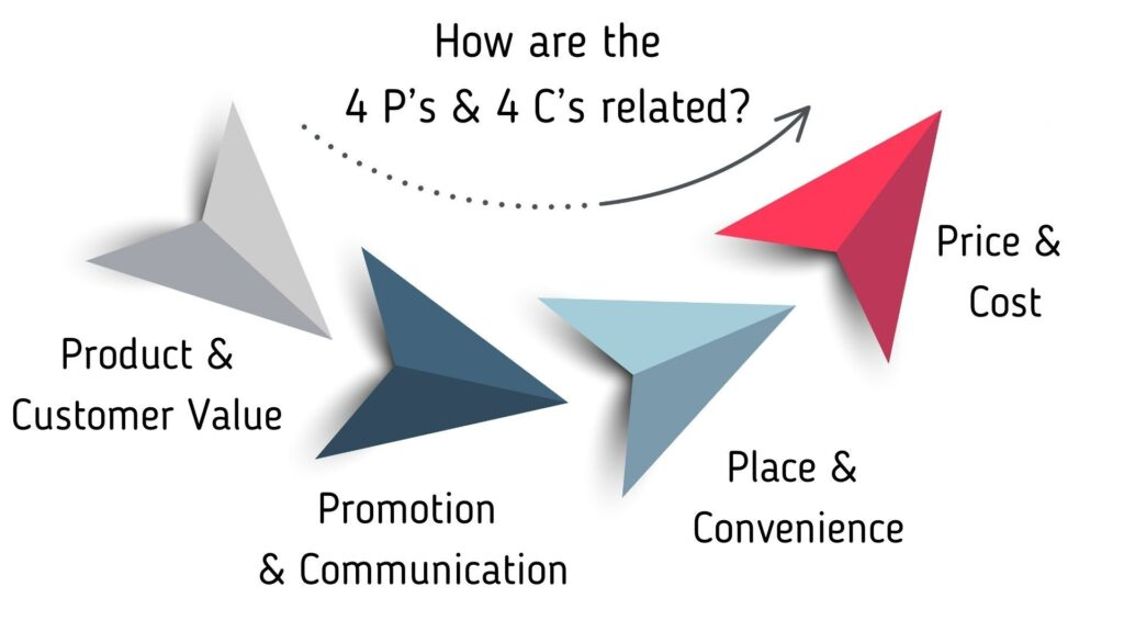 How are the Four P's and Four C's related.