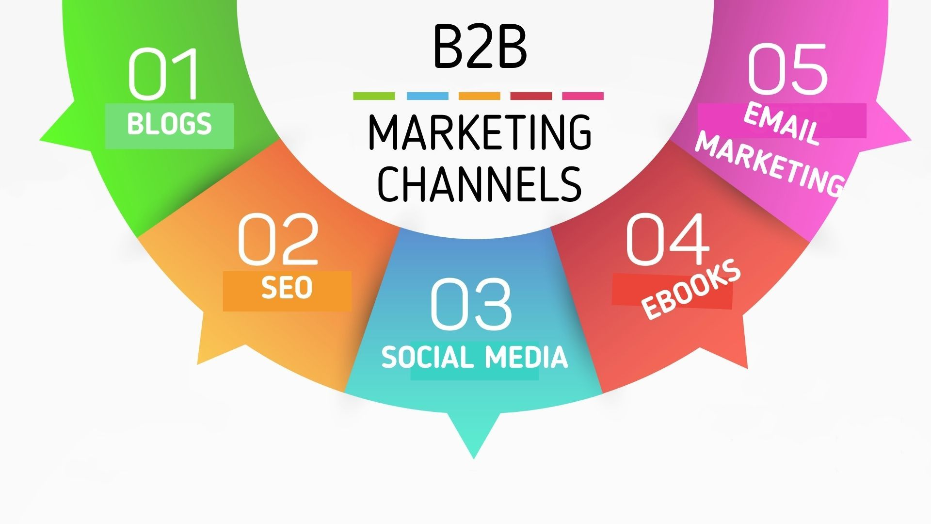 Key Channels of Effective B2B Marketing