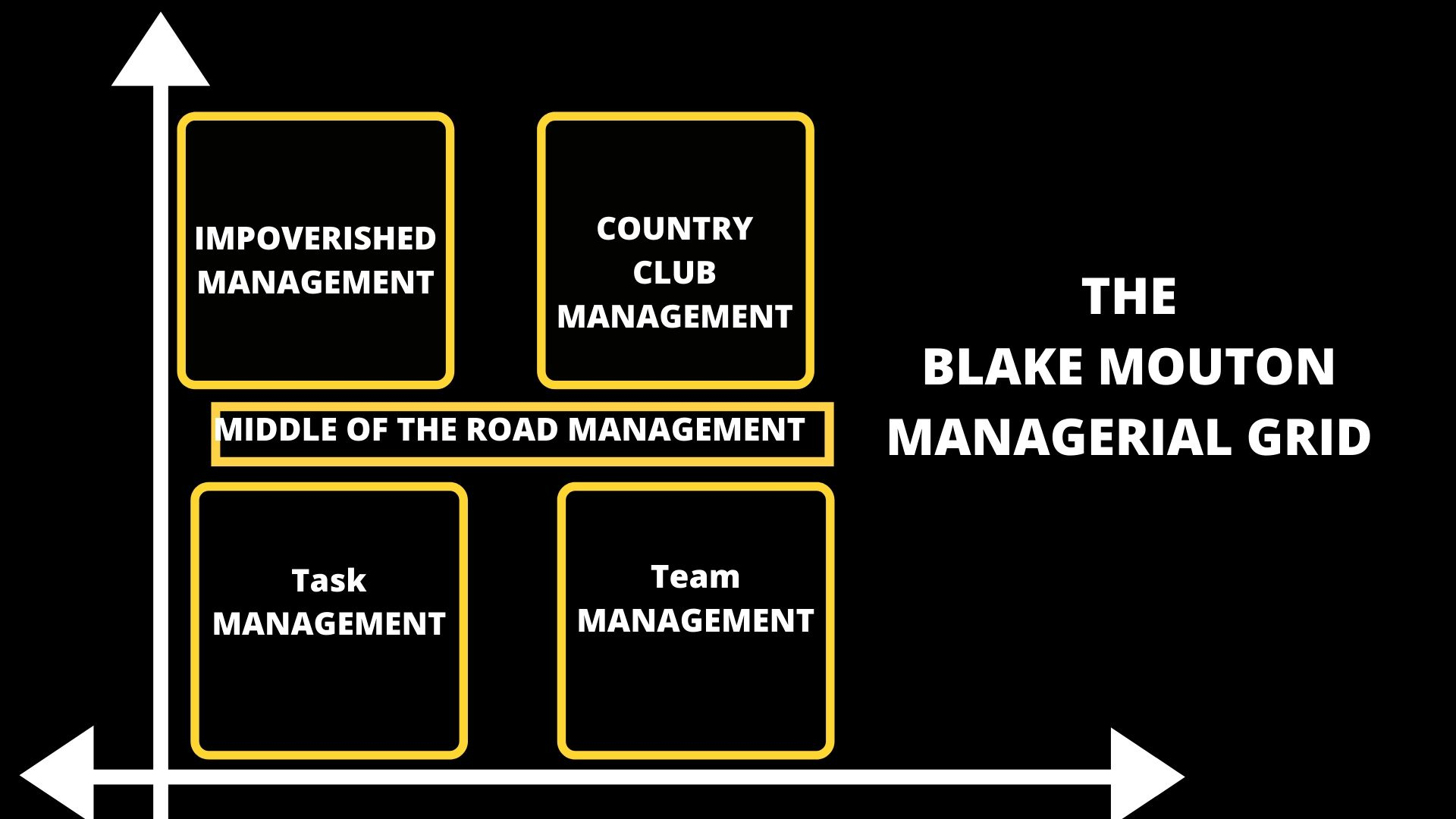 The Blake Mouton Managerial Grid